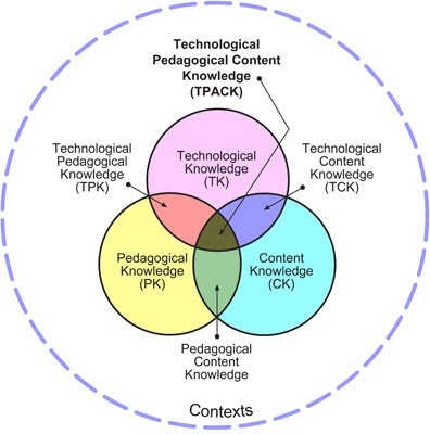 TPACK model of integrating technology in education
