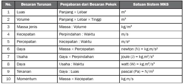 Pelajaran SMP Fisika (Besaran dan Satuan ) ~ BERBAGI ILMU DI BLOG SMPI ...