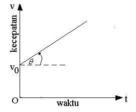 Bahan Ajar Fisika: Kinematika Gerak Lurus dengan Analisis Vektor