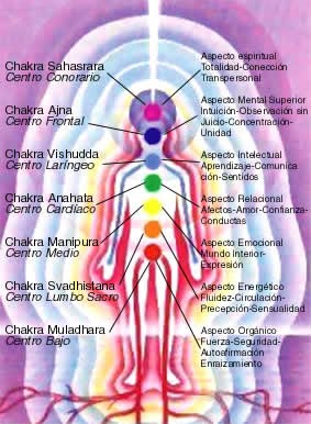 how to clear chakras with reiki