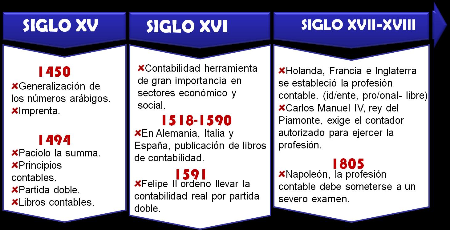 La Contabilidad en el primitivismo | Luis Edgardo Miranda B...