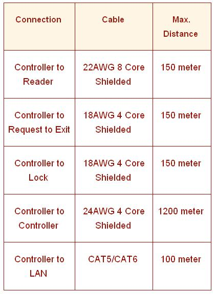 Arindam bhadra access control index terminology current carrying capacity the current carrying capacity gauge of a cable is measured as per the american wire gauge awg standard for expressing wire greentooth Gallery