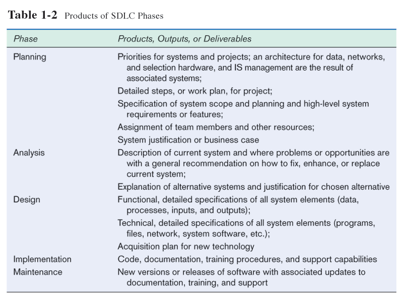 SDLC Systems Development Life Cycle Phases
