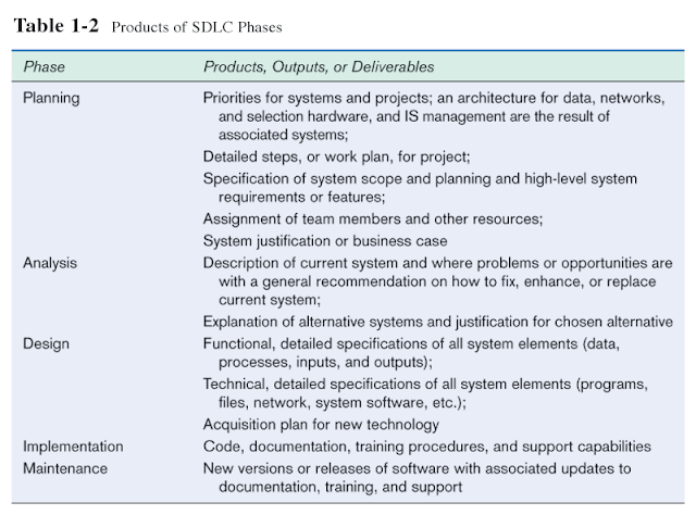 Prashant Vadher - Products of SDLC (Software Developement Life Cycle)