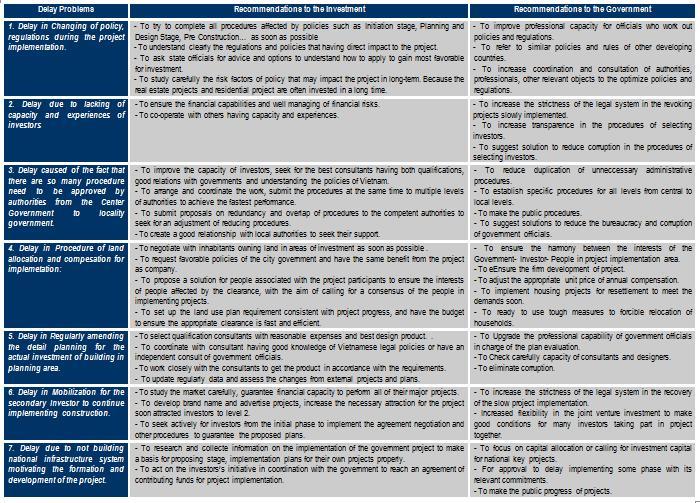 Property Development Risks : Professional project management education