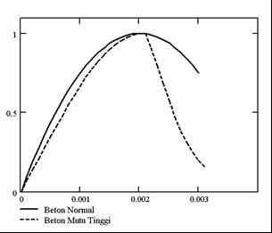 Civil inc tegangan regangan beton concrete stress strain diagram beton mutu tinggi fc 40 mpa persamaan yang digunakan untuk memodelkan perilaku beton mutu tinggi adalah persamaan collins mitchell 1992 ccuart Gallery