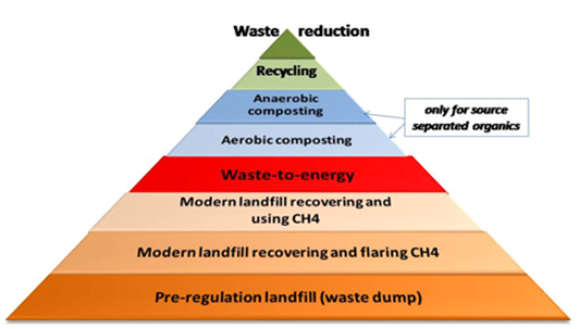 Sustainable Solid Waste Management In India Composting