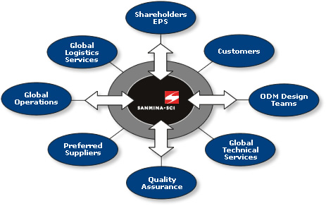 supply chain management of garments industry essay Why, though there is a providence, some misfortunes befall good men supply chain management of garments essay globalization or globalisation is the process of interaction and integration between people, companies, and governments worldwideglobalization has grown due to advances in.