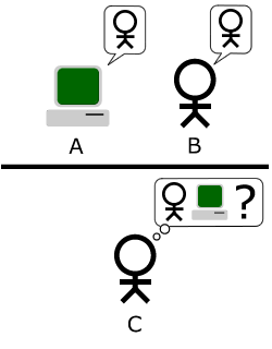 The Turing test from Wikipedia