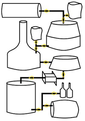 beer processing