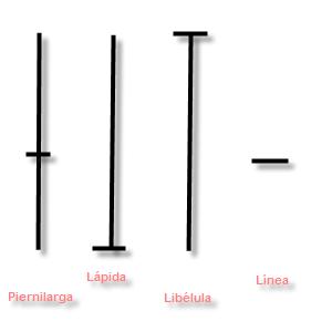 Velas forex