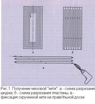 история мехового производства реферат