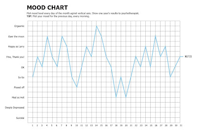 Sample Mood Chart | Resonance Want To Know The Right Day To Ask For A Hike