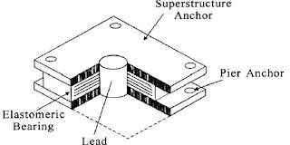 Pengaruh Penggunaan Base Isolator Lead also Specrep03 further Q3 in addition  on earthquake hazard zones