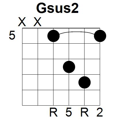 Worship Guitar Workshop 14 Ways To Escape The First Four Frets Part 7