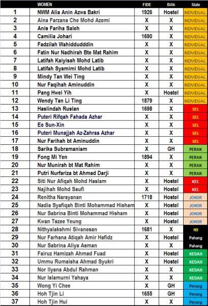 Senarai Pemain bagi Kategori Wanita-Click the image for larger view