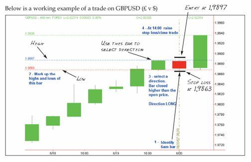 Ejemplo sistema de trading 5 minutos de day trading
