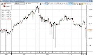 cotizaciones del mercado