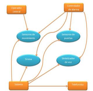 Ingenieria de software i sistema de alarma contra ladrones for Sistema de alarma
