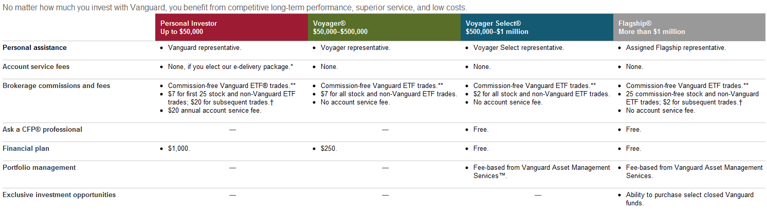 Vanguard options trading fees