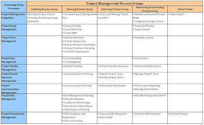 PMP Process 42 Chart Matrix http://targetpmp.blogspot.com/2008/04/pm-process-matrix.html