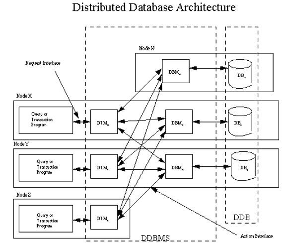 Research papers of distributed database