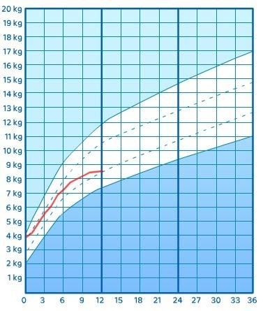 vikt och längdkurva