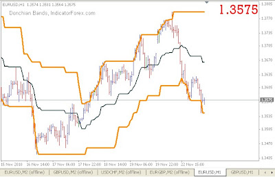 Unduh strategi template forex scalping