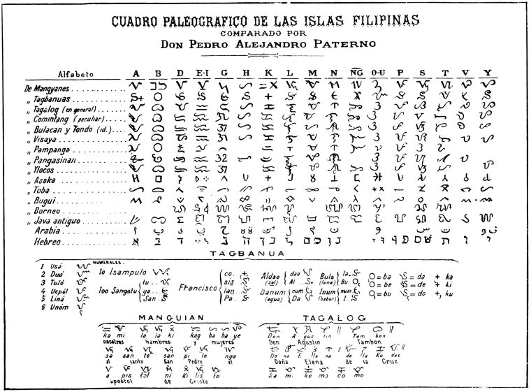 Paleographic Chart of the Philippine Islands