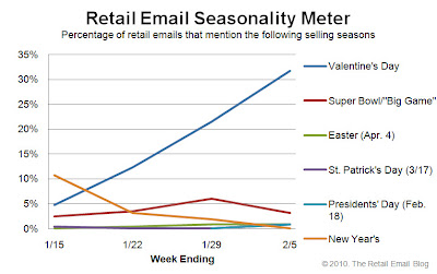 Click to view the Feb. 5, 2010 Retail Email Seasonality Meter larger