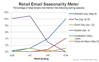 Click to view the Apr. 16, 2010 Retail Email Seasonality Meter larger