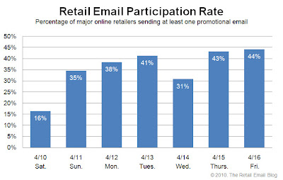 Click to view the Apr. 16, 2010 Retail Email Participation Rate larger