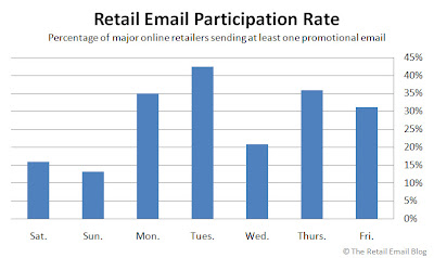 Click to view Retail Email Participation Rate larger