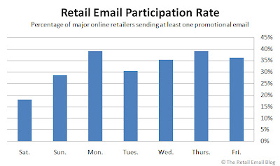 Click to view the Oct. 31, 2008 Retail Email Participation Rate larger