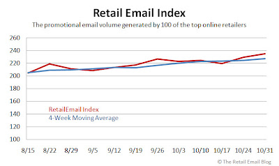 Click to view the Oct. 31, 2008 Retail Email Index larger