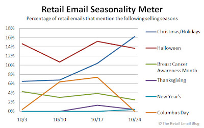 Click to view the Oct. 24 Retail Email Seasonality Meter larger