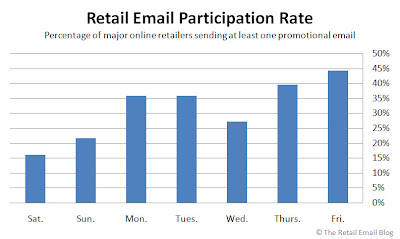 Click to view the Oct. 24 Retail Email Participation Rate larger