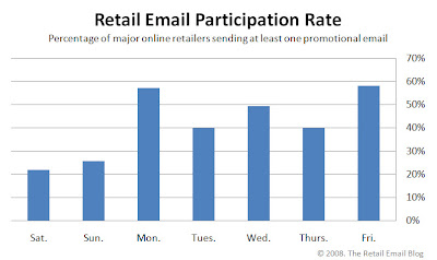 Click to view the Nov. 28, 2008 Retail Email Participation Rate larger