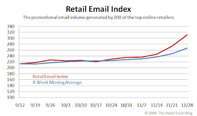 Click to view the Nov. 28, 2008 Retail Email Index larger