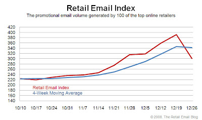 Click to view the Dec. 26, 2008 Retail Email Index larger