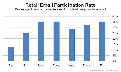Click to view the Jan. 16, 2009 Retail Email Participation Rate larger