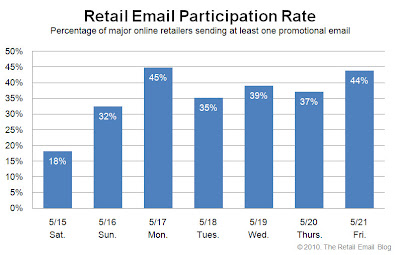 Click to view the May 21, 2010 Retail Email Participation Rate larger