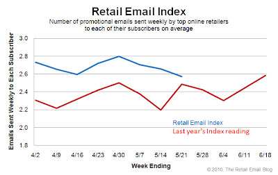 Click to view the May 21, 2010 Retail Email Index larger