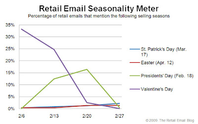 Click to view the Feb. 27, 2009 Retail Email Seasonality Meter larger