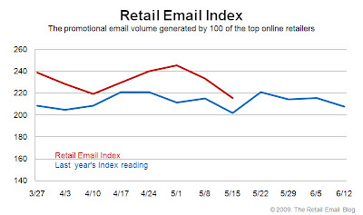 Click to view the May 15, 2009 Retail Email Index larger