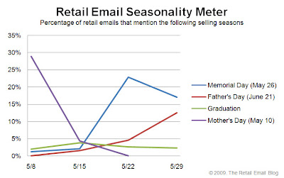 Click to view the May 29, 2009 Retail Email Seasonality Meter larger