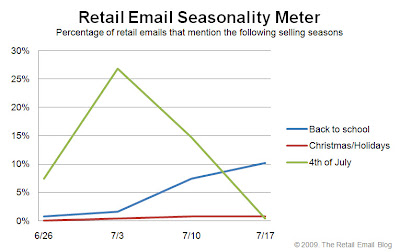 Click to view the July 17, 2009 Retail Email Seasonality Meter larger