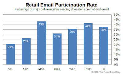 Click to view the Aug. 21, 2009 Retail Email Participation Rate larger