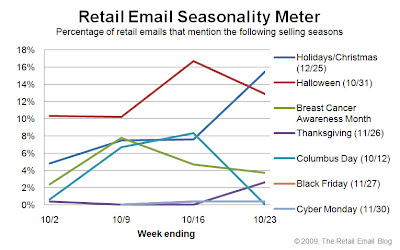 Click to view the Oct. 23, 2009 Retail Email Seasonality Meter larger