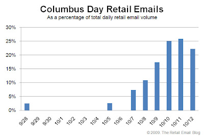 Click to view the Columbus Day 2009 retail email distribution curve larger